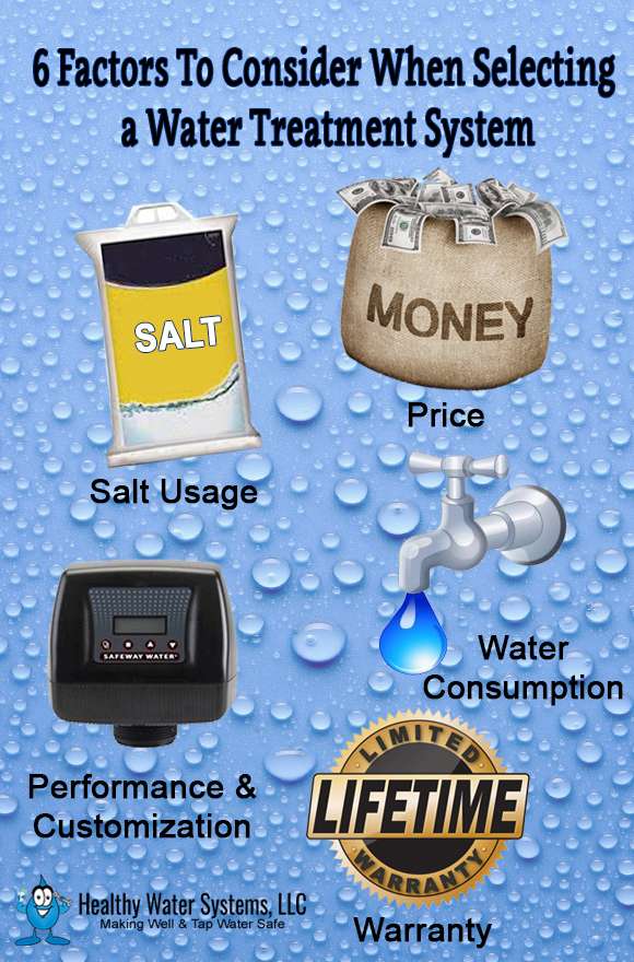 Six important factors to consider when selecting your water conditioning system