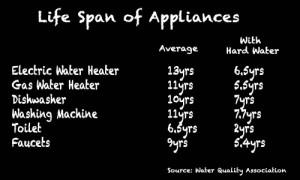 Life Span of Appliances